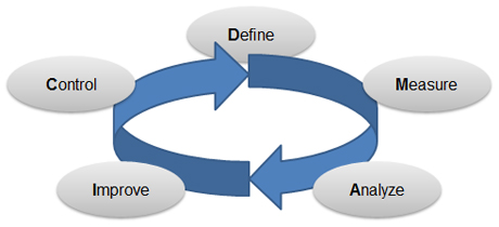 Wie funktioniert Lean Six Sigma